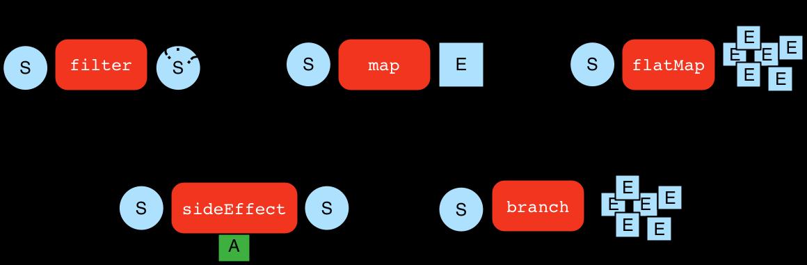 step types