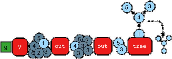 directory based edge blocking