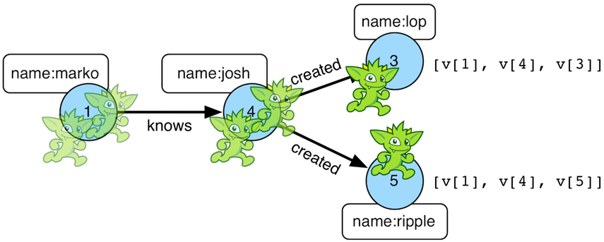 TinkerPop Documentation